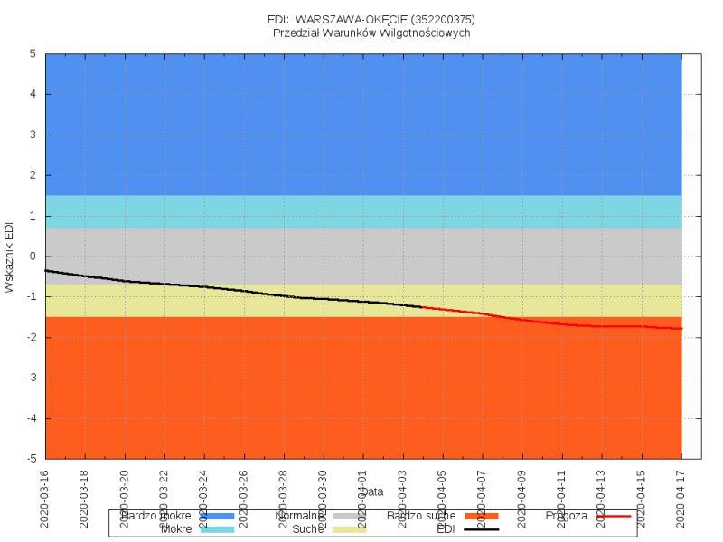 Efektywny wskaźnik suszy (EDI) dla stacji wodowskazowej Warszawa-Okęcie (stopsuszy.imgw.pl)