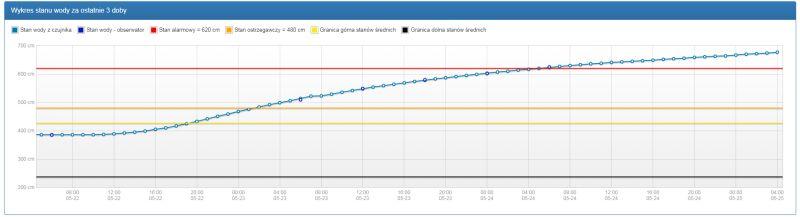 Wykres stanu wody na Wiśle w Zawichoście (monitor.pogodynka.pl/IMGW)